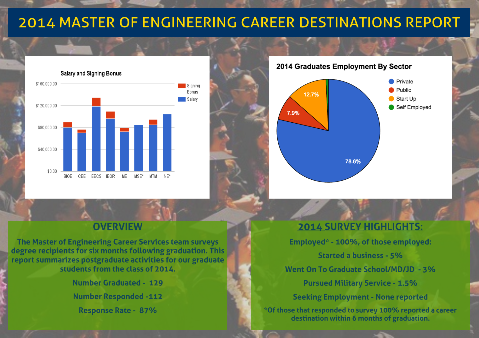 Career report summary